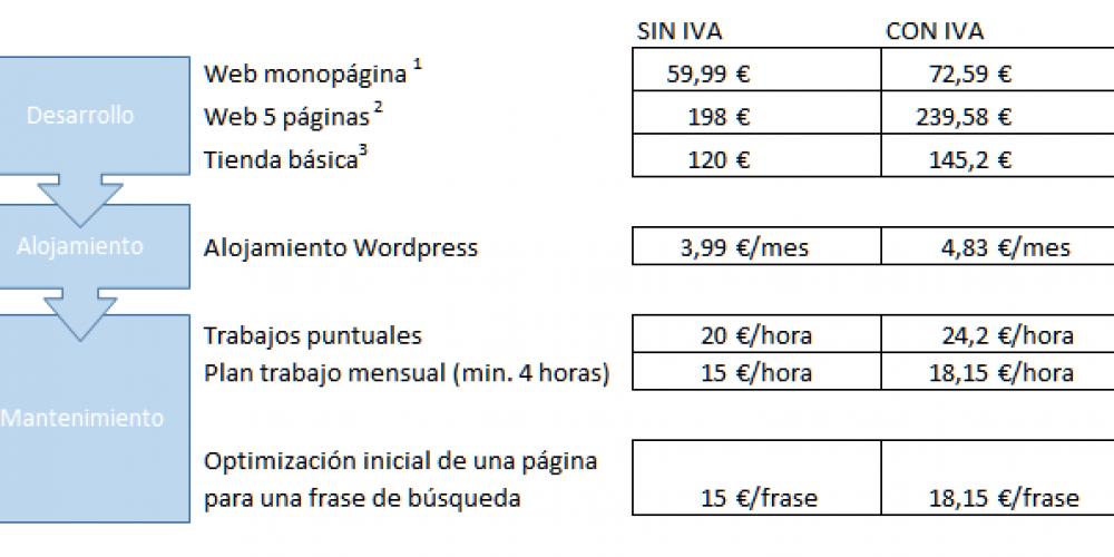 Precio pagina web 2019 para PYMES en España
